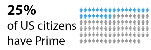 25% of US citizens have Prime
