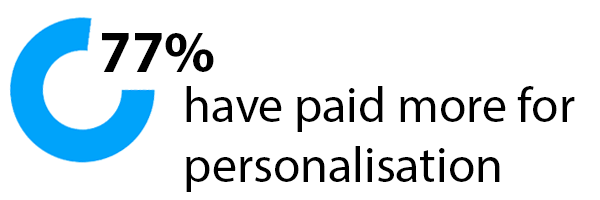 77% have paid more for personalisation