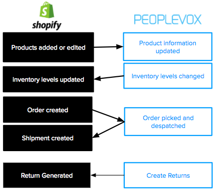 shopify warehouse management system