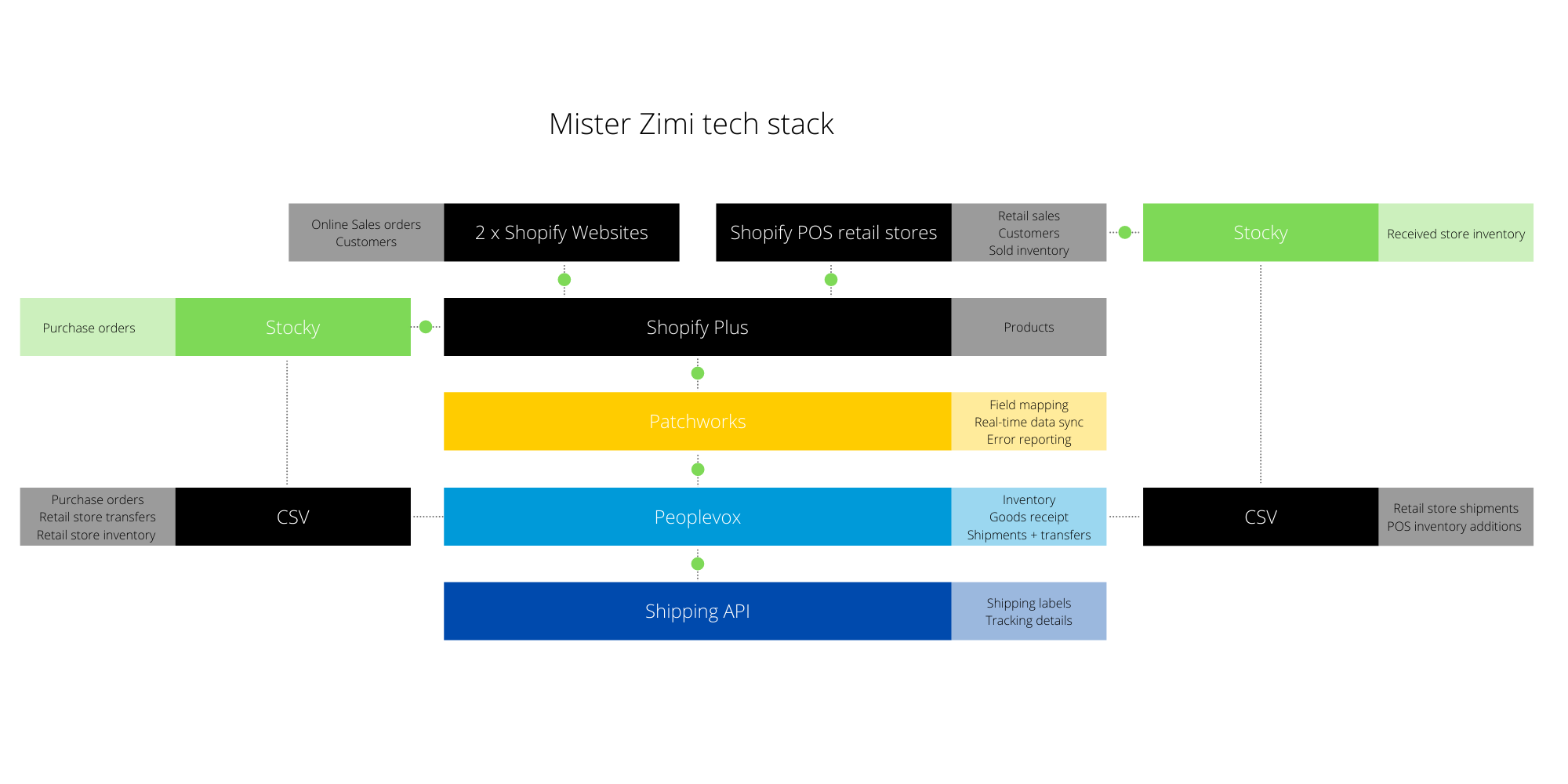 Mister Zimi tech stack (1)
